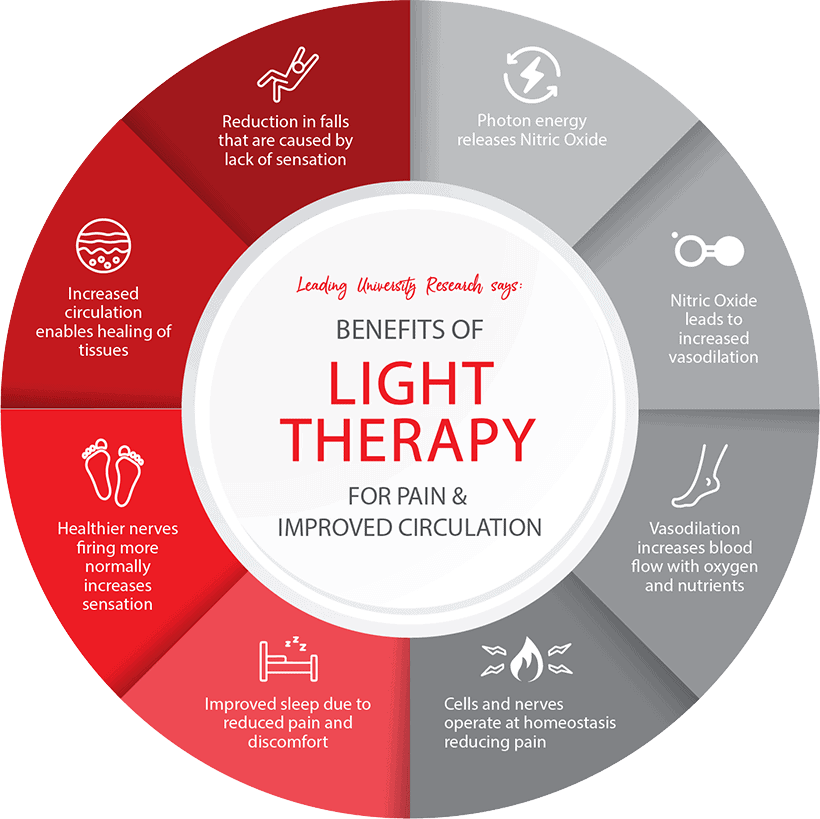 Benefits of LED Light Therapy for Treatment of Chronic Pain - Infographic