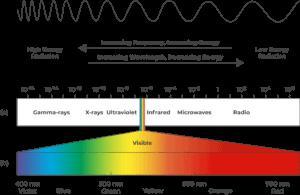 LED Phototherapy - wavelength