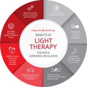 Benefits of LED Light Therapy for Pain and Circulation
